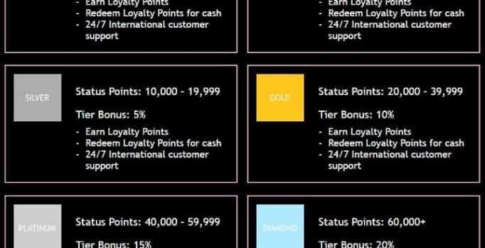 Jackpot City loyalty programme