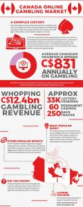 Canadian online gambling market